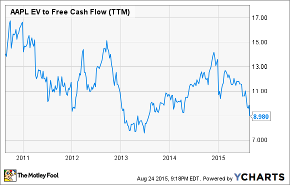 AAPL EV to Free Cash Flow (TTM) Chart