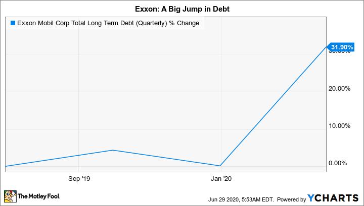 XOM Total Long Term Debt (Quarterly) Chart