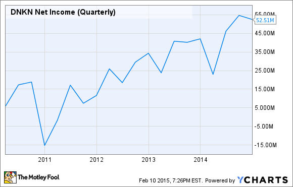DNKN Net Income (Quarterly) Chart