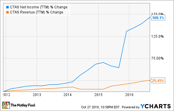 CTAS Net Income (TTM) Chart