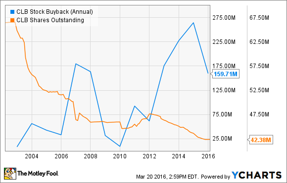 CLB Stock Buyback (Annual) Chart
