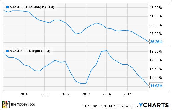 AKAM EBITDA Margin (TTM) Chart