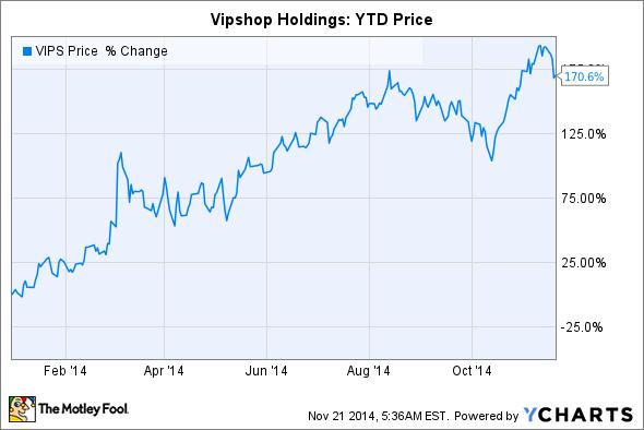VIPS Chart