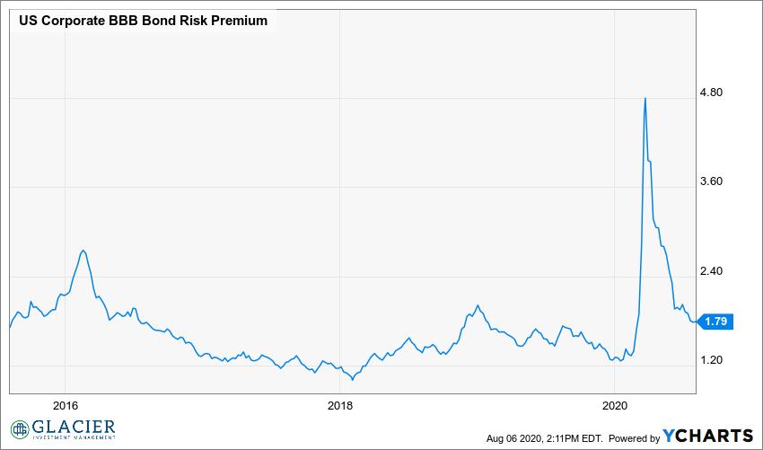 US Corporate BBB Bond Risk Premium Chart
