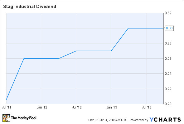 STAG Dividend Chart