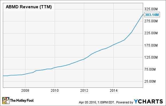 ABMD Revenue (TTM) Chart