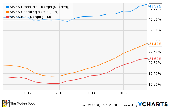 SWKS Gross Profit Margin (Quarterly) Chart