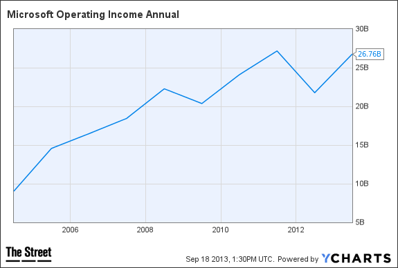 MSFT Operating Income Annual Chart