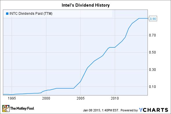 INTC Dividends Paid (TTM) Chart