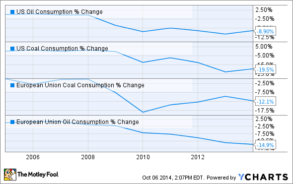 US Oil Consumption Chart
