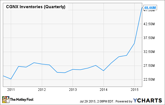 CGNX Inventories (Quarterly) Chart