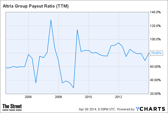 MO Payout Ratio (TTM) Chart
