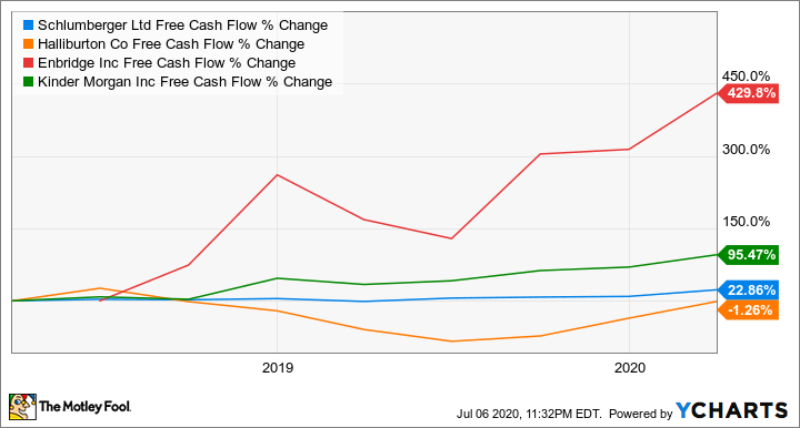 SLB Free Cash Flow Chart