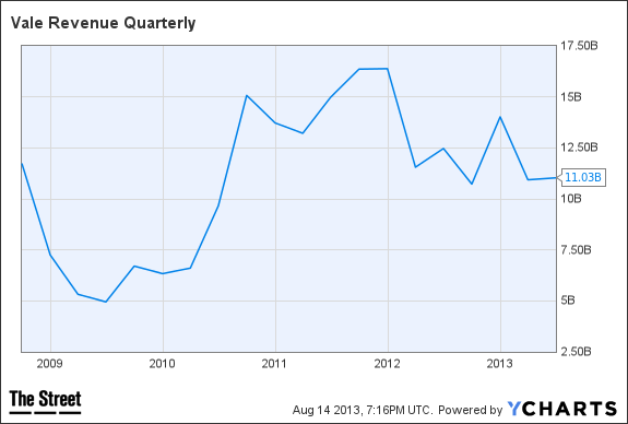 VALE Revenue Quarterly Chart