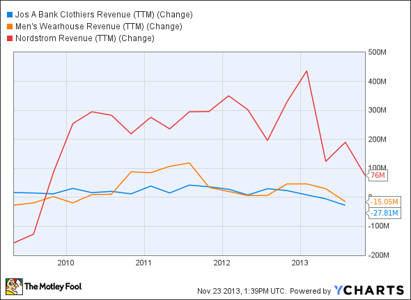 JOSB Revenue (TTM) Chart