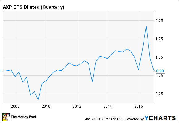 AXP EPS Diluted (Quarterly) Chart