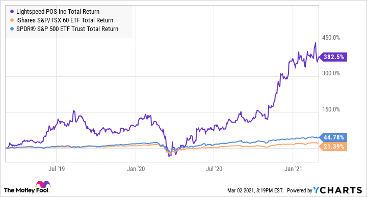 LSPD Total Return Level Chart