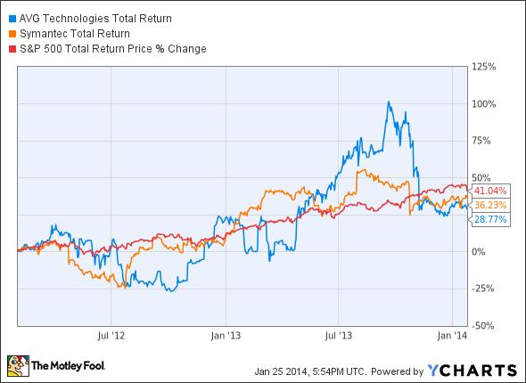 AVG Total Return Price Chart