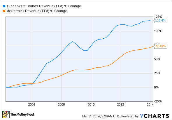 TUP Revenue (TTM) Chart