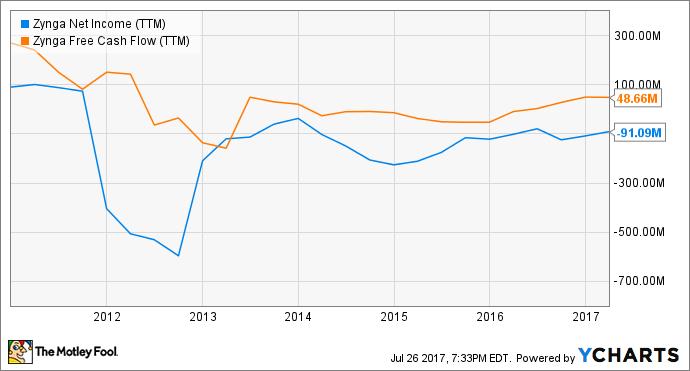 ZNGA Net Income (TTM) Chart