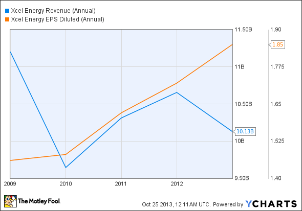 XEL Revenue (Annual) Chart