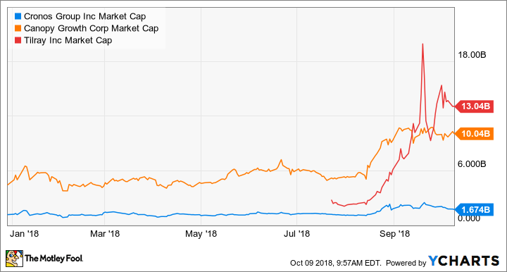 CRON Market Cap Chart