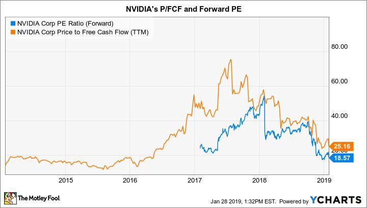 NVDA PE Ratio (Forward) Chart