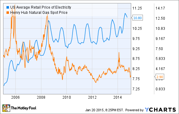 US Average Retail Price of Electricity Chart