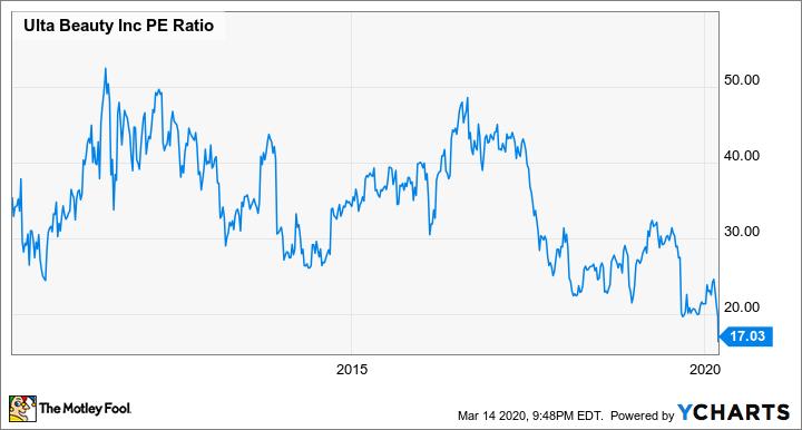 ULTA PE Ratio Chart