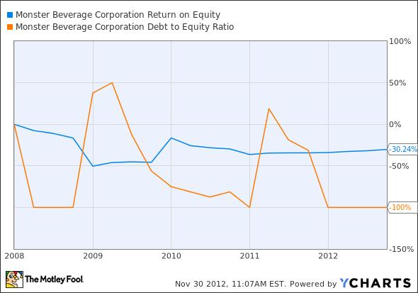 MNST Return on Equity Chart
