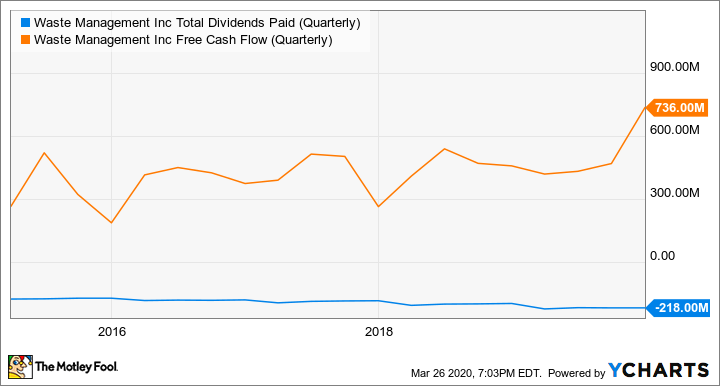 WM Total Dividends Paid (Quarterly) Chart