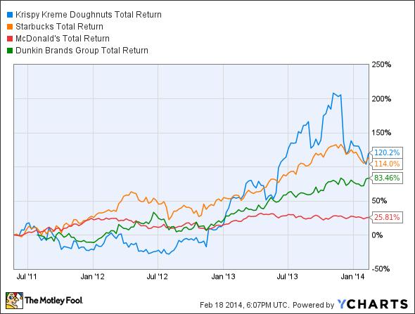 KKD Total Return Price Chart