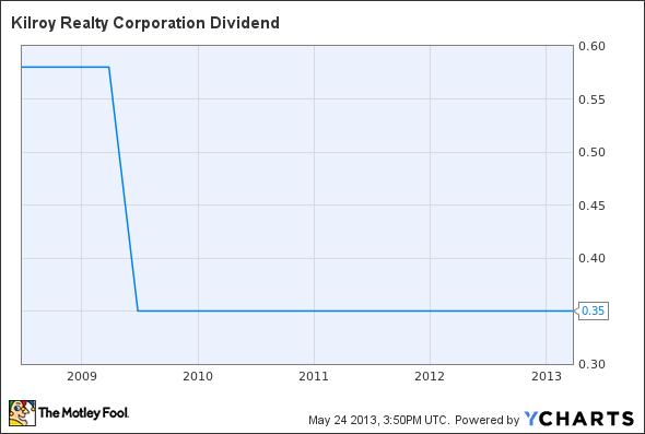 KRC Dividend Chart