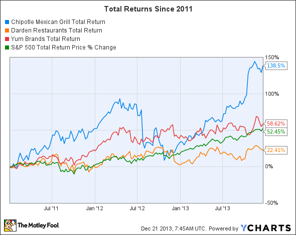 CMG Total Return Price Chart