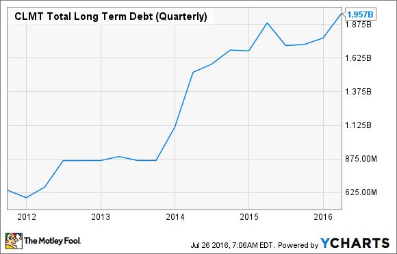CLMT Total Long Term Debt (Quarterly) Chart