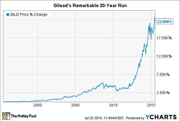 If you had $10000 to invest in stocks?