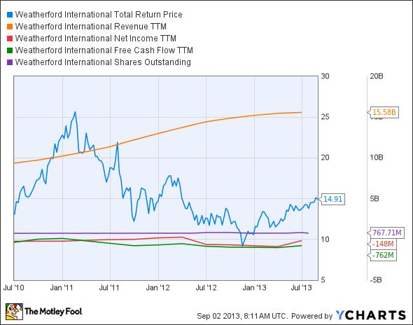 WFT Total Return Price Chart