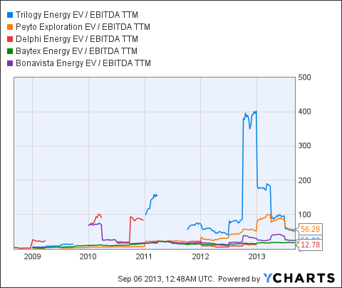 TET EV / EBITDA TTM Chart