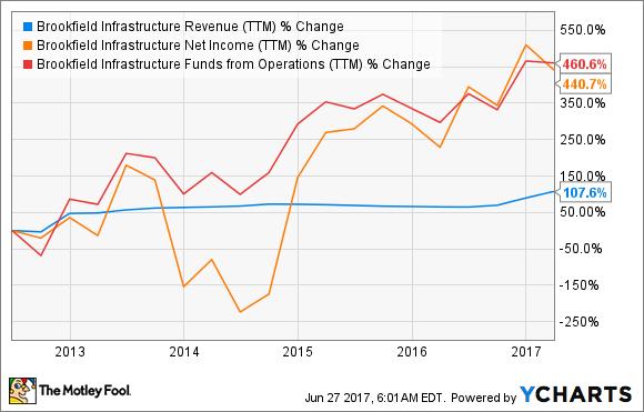 BIP Revenue (TTM) Chart