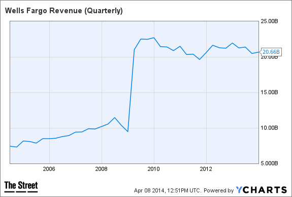WFC Revenue (Quarterly) Chart