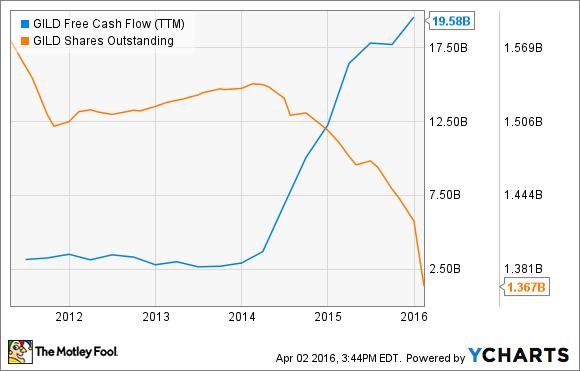 GILD Free Cash Flow (TTM) Chart