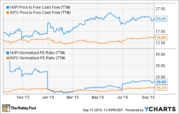 NXPI Price to Free Cash Flow (TTM) Chart