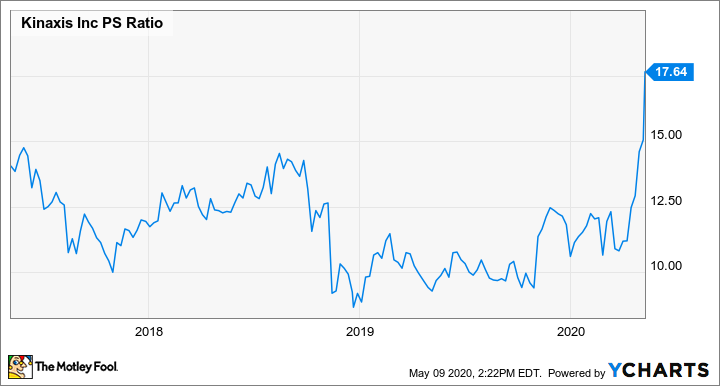 KXS PS Ratio Chart