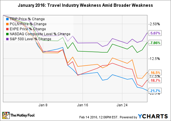 TRIP Chart