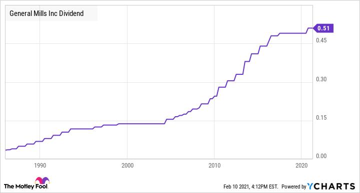 GIS Dividend Chart