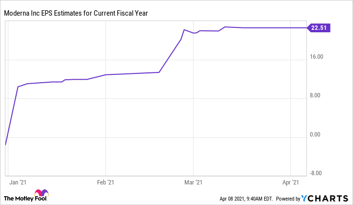 MRNA EPS Estimates for Current Fiscal Year Chart