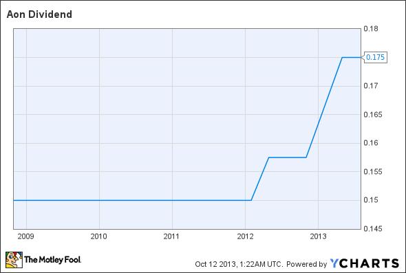 AON Dividend Chart