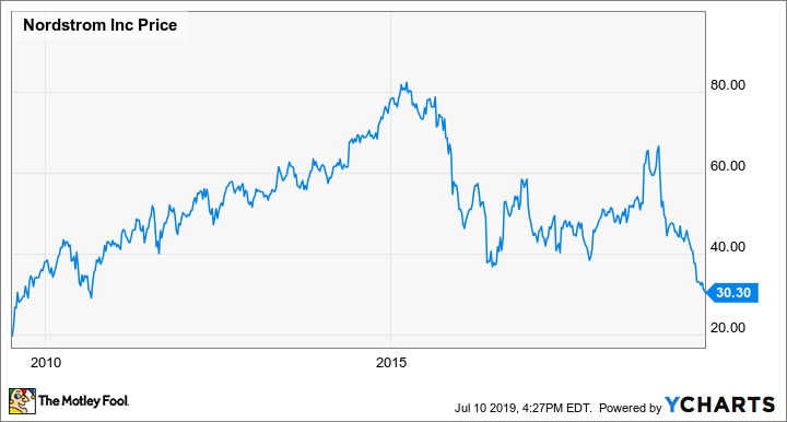 Nordstrom Stock Is A Screaming Buy At Its New Multiyear Low The Motley Fool
