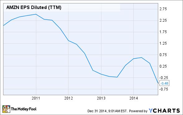 AMZN EPS Diluted (TTM) Chart