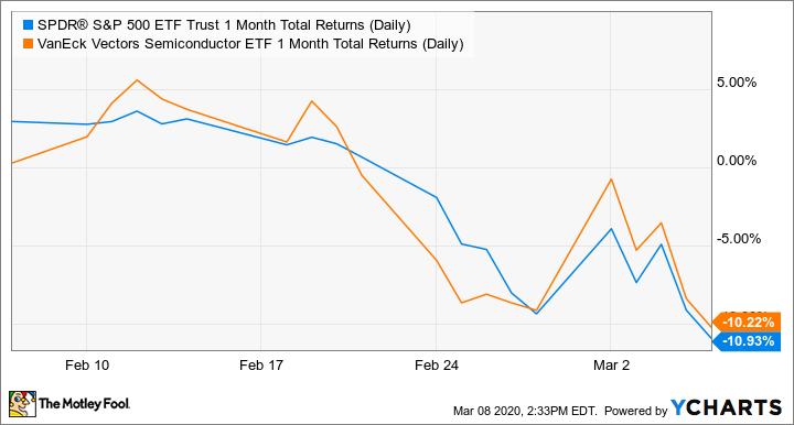 SPY 1 Month Total Returns (Daily) Chart